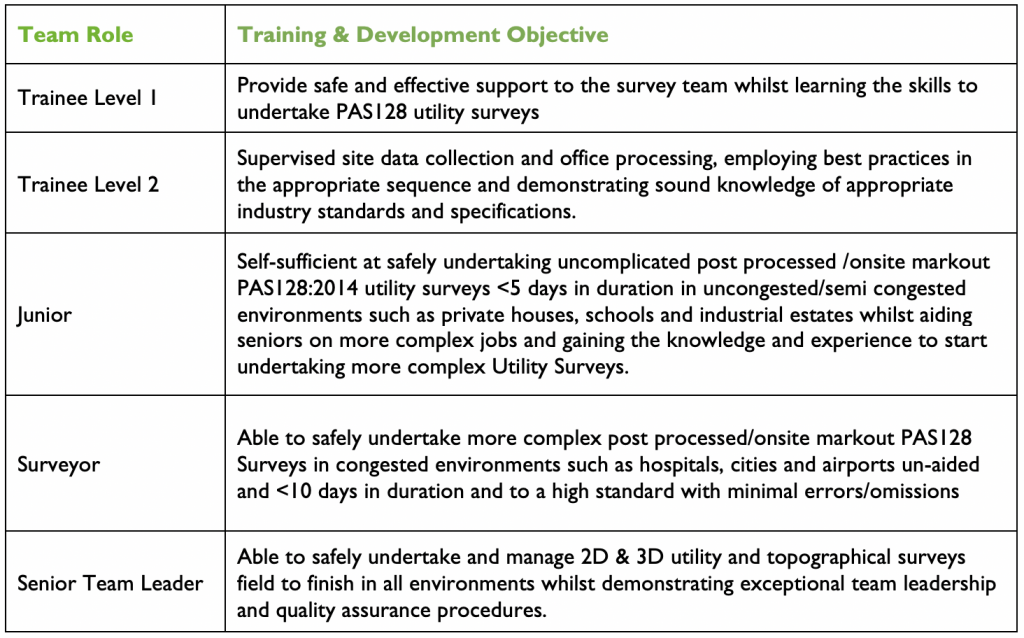Utility Surveyor Training Objectives